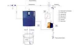 Desinfektionsanlage Biostel® Compact